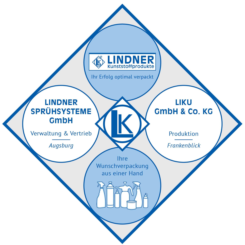 Unternehmensstruktur der LINDNER Unternehmen
