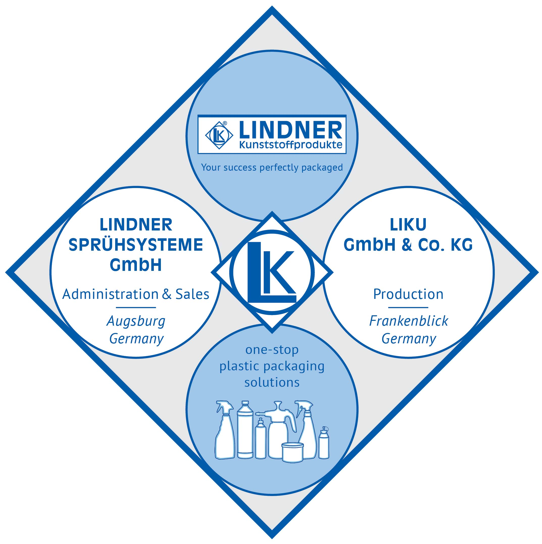 Lindner Plastic Packaging Company Structure